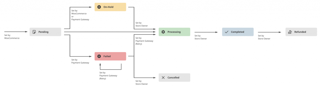 WooCommerce Order Status Flow Diagram